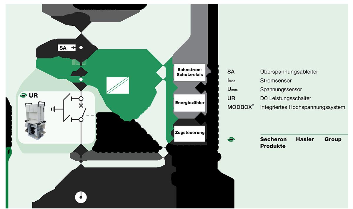 Spannungs- und Stromsensoren für Gleichstromnetze