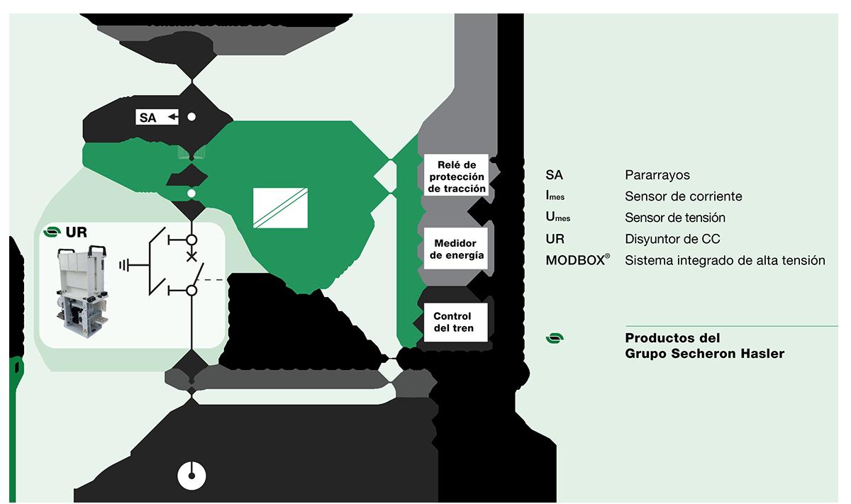 Sensores de tensión y corriente CC