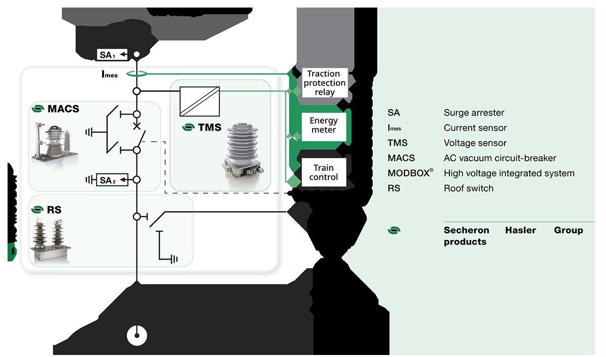 DC voltage & current sensors