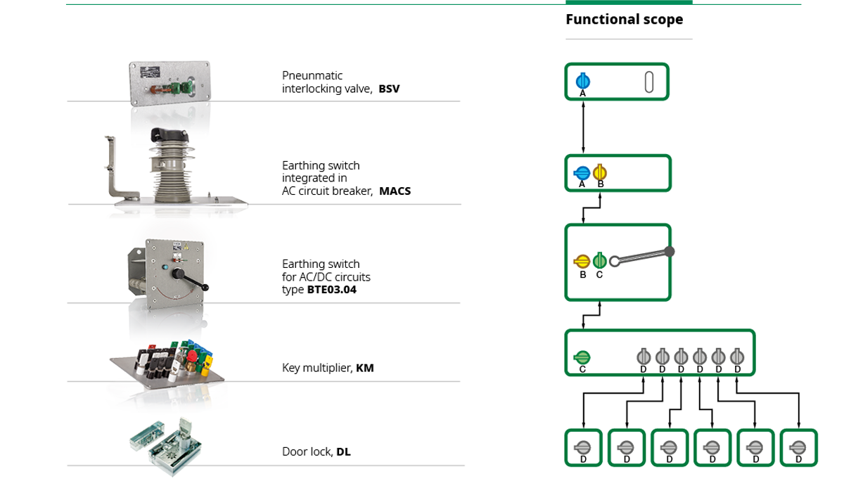 Earthing switches