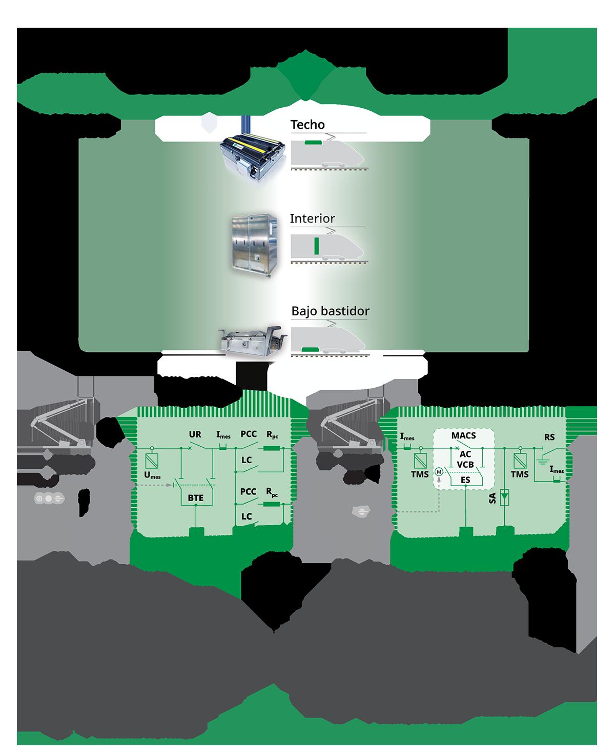 Sistemas integrados de alta tensión con CC y CA
