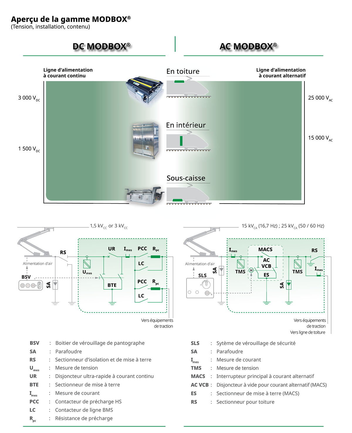 Systèmes intégrés haute tensionCA et CC