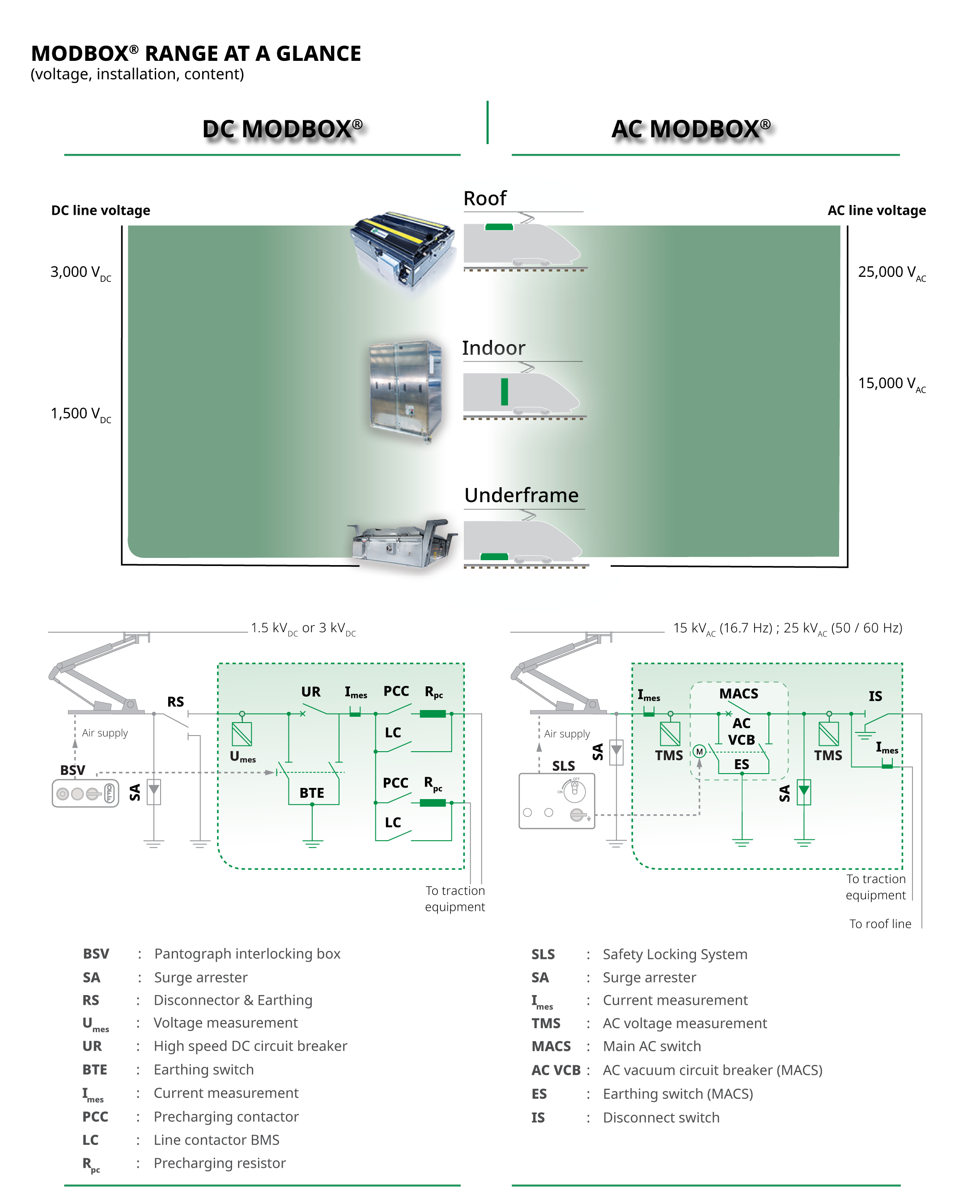 AC & DC high-voltage integrated systems