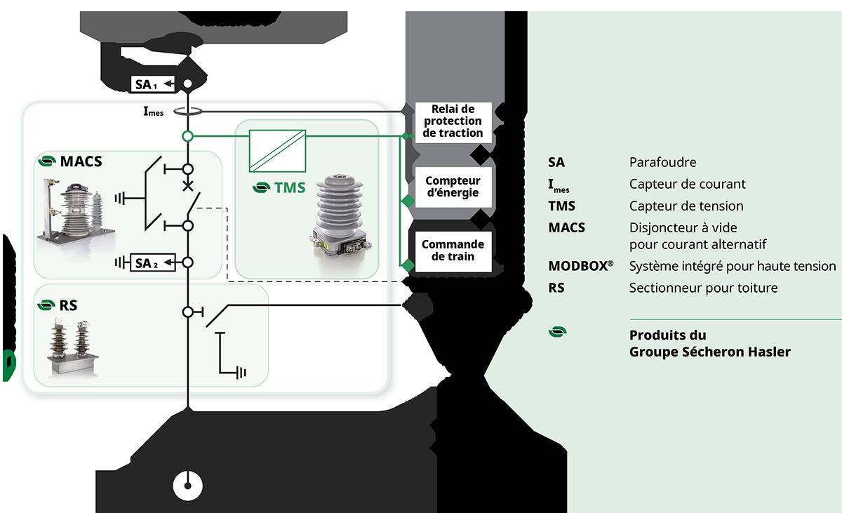 Capteurs de tension et courant alternatifs