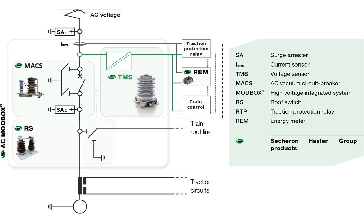 AC voltage & current sensors