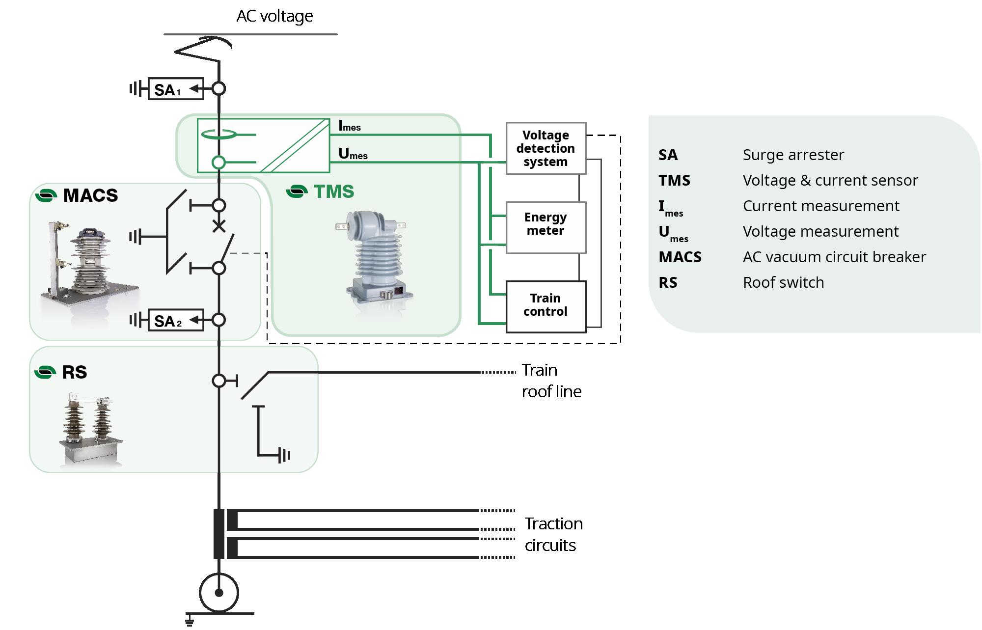 Sensores de tensión y corriente CA