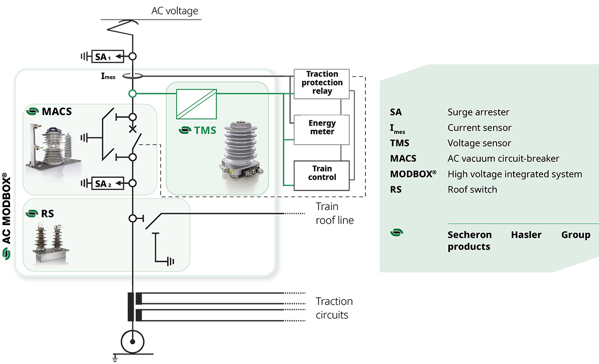 AC voltage & current sensors