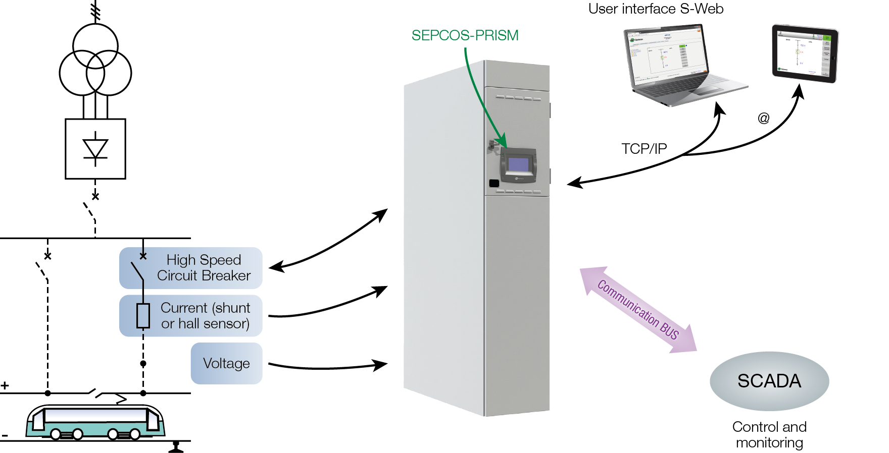 Integration of the Sepcos Prism